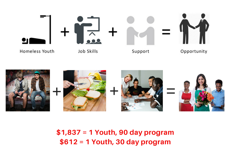 homeless youth employment program